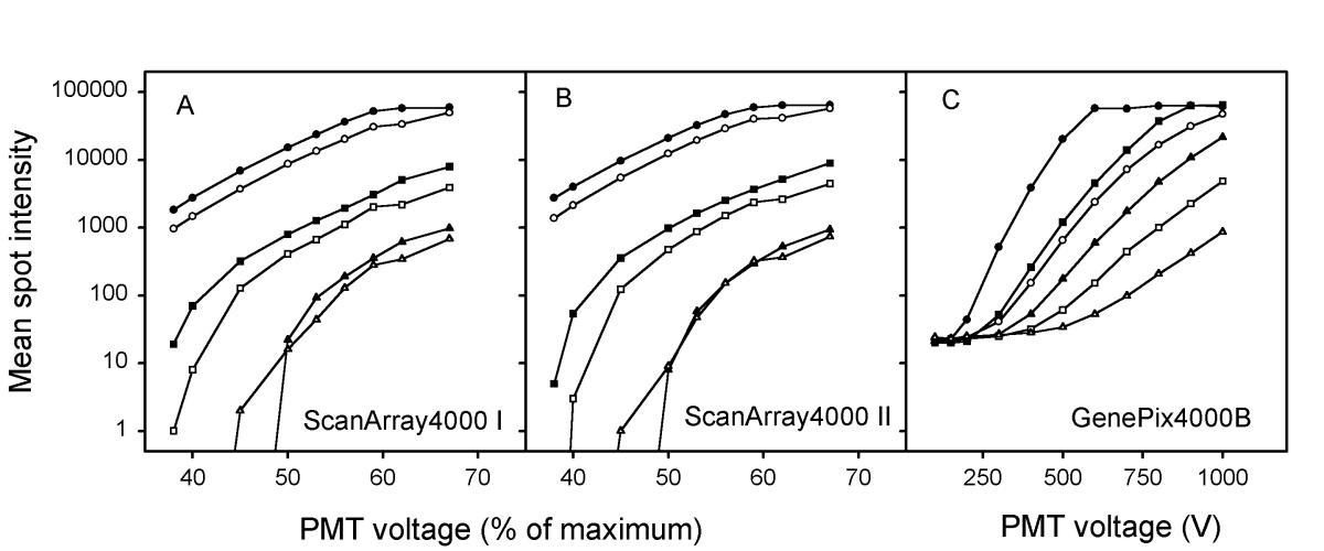 https://static-content.springer.com/image/art%3A10.1186%2F1471-2164-5-10/MediaObjects/12864_2003_Article_112_Fig1_HTML.jpg