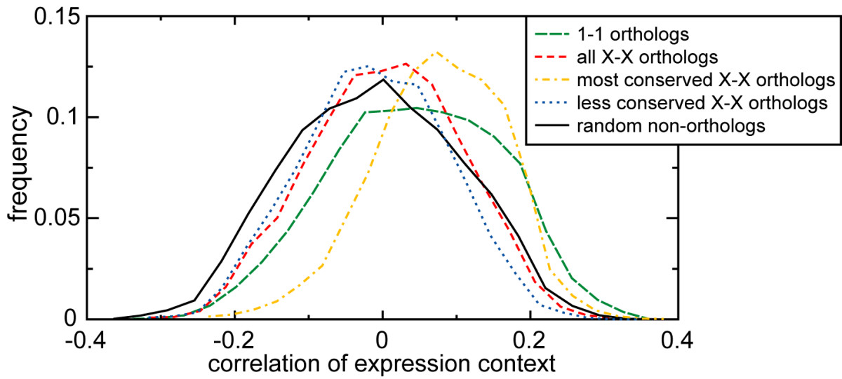 https://static-content.springer.com/image/art%3A10.1186%2F1471-2164-7-10/MediaObjects/12864_2005_Article_393_Fig2_HTML.jpg