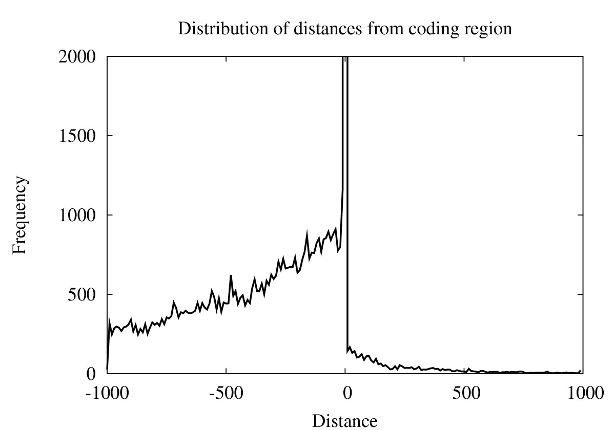 https://static-content.springer.com/image/art%3A10.1186%2F1471-2164-7-41/MediaObjects/12864_2005_Article_424_Fig3_HTML.jpg
