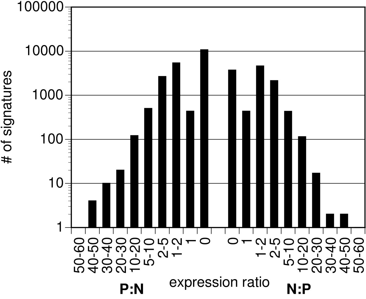 https://static-content.springer.com/image/art%3A10.1186%2F1471-2164-7-88/MediaObjects/12864_2005_Article_471_Fig3_HTML.jpg