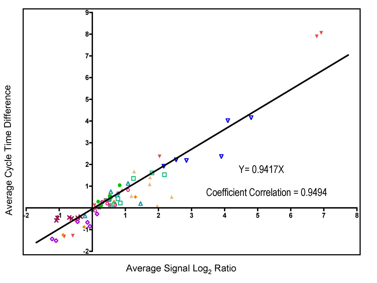 https://static-content.springer.com/image/art%3A10.1186%2F1471-2164-8-429/MediaObjects/12864_2007_Article_1142_Fig10_HTML.jpg