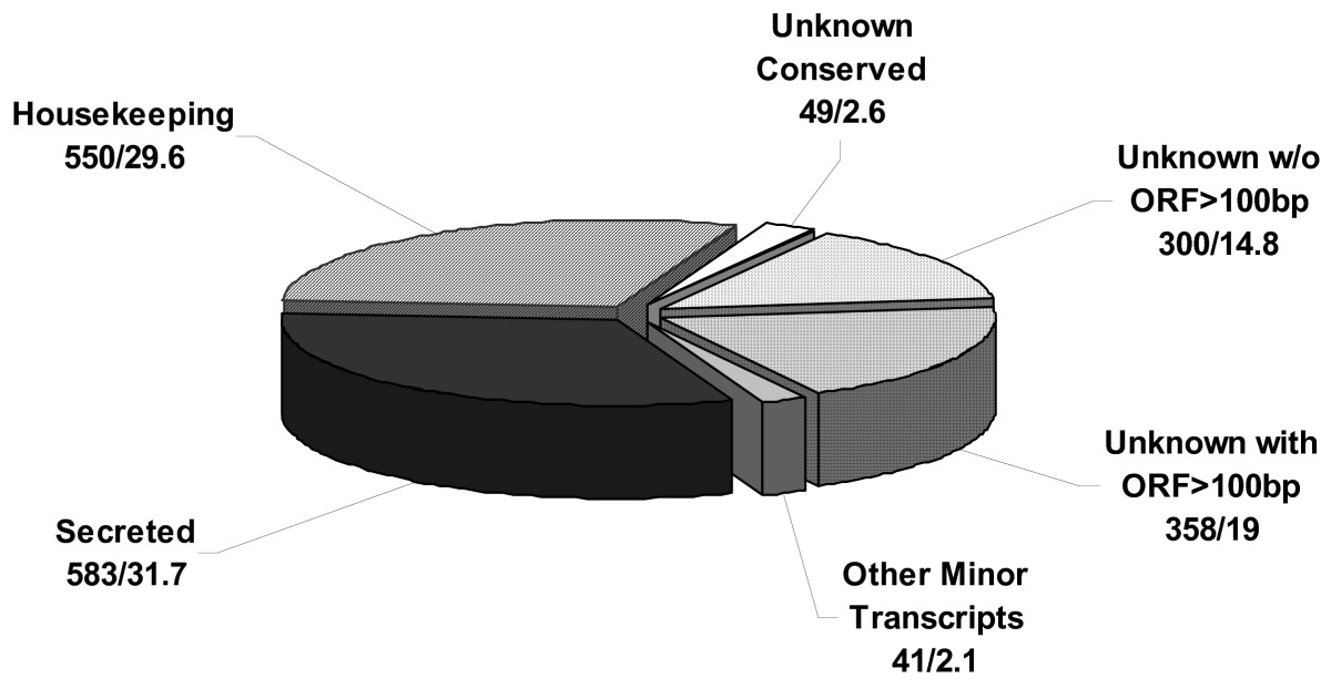 https://static-content.springer.com/image/art%3A10.1186%2F1471-2164-9-233/MediaObjects/12864_2008_Article_1426_Fig1_HTML.jpg