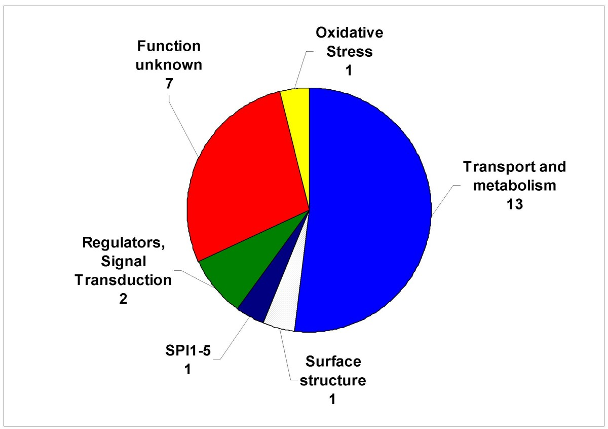 https://static-content.springer.com/image/art%3A10.1186%2F1471-2164-9-458/MediaObjects/12864_2008_Article_1651_Fig1_HTML.jpg