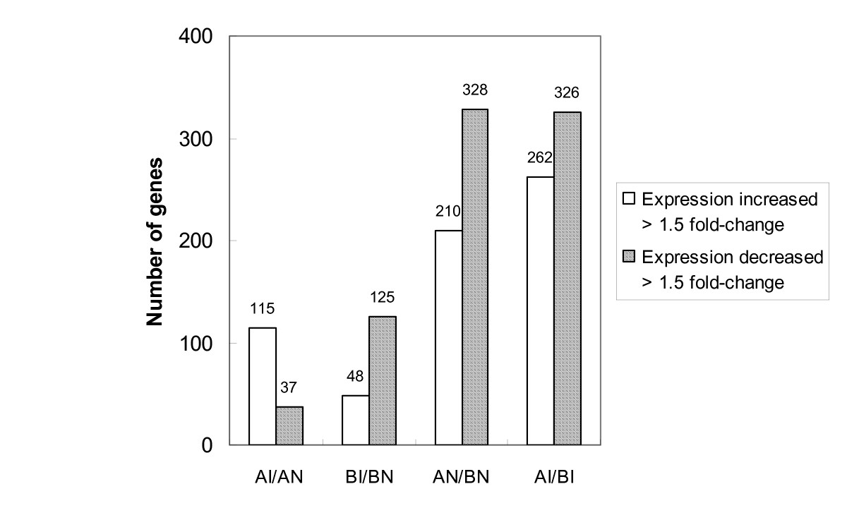 https://static-content.springer.com/image/art%3A10.1186%2F1471-2164-9-526/MediaObjects/12864_2008_Article_1719_Fig1_HTML.jpg