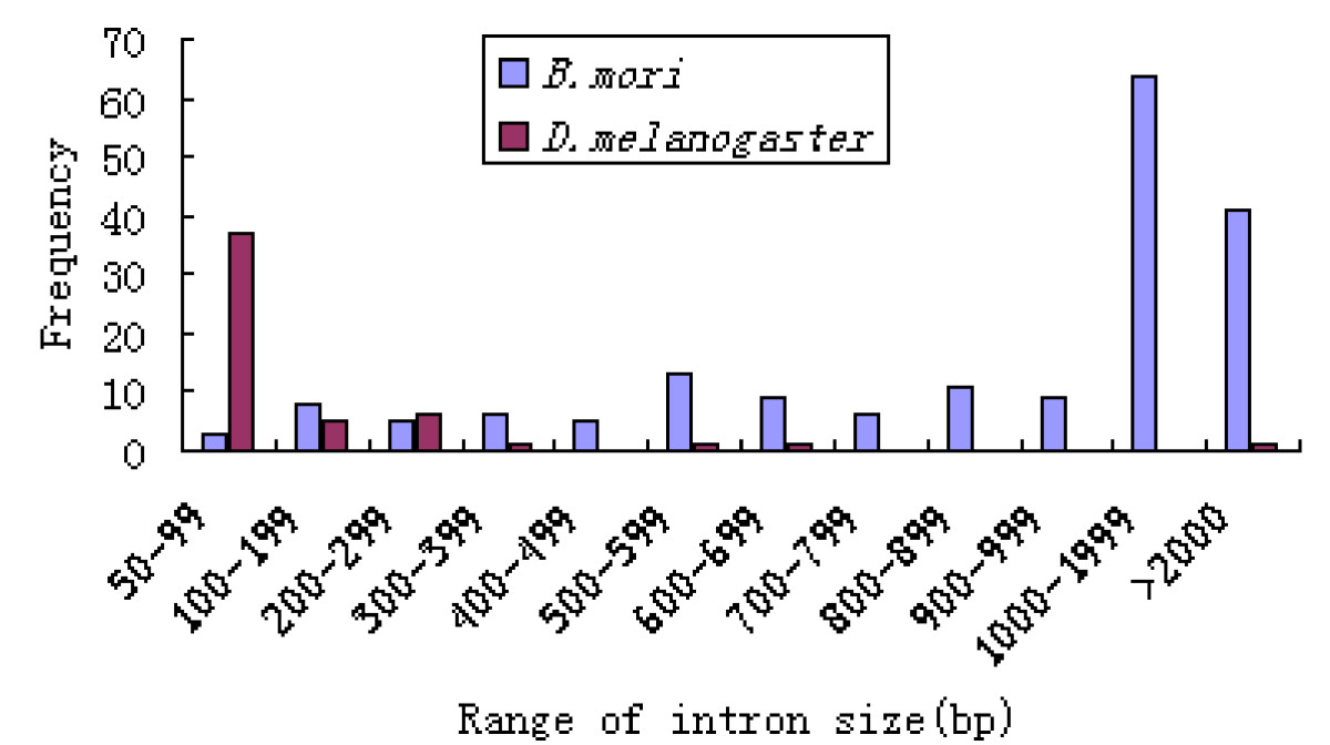 https://static-content.springer.com/image/art%3A10.1186%2F1471-2164-9-563/MediaObjects/12864_2008_Article_1756_Fig5_HTML.jpg
