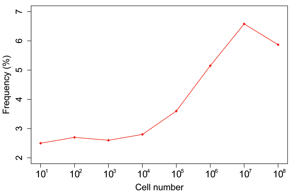 https://static-content.springer.com/image/art%3A10.1186%2F1471-2164-9-S2-S9/MediaObjects/12864_2008_Article_1866_Fig1_HTML.jpg