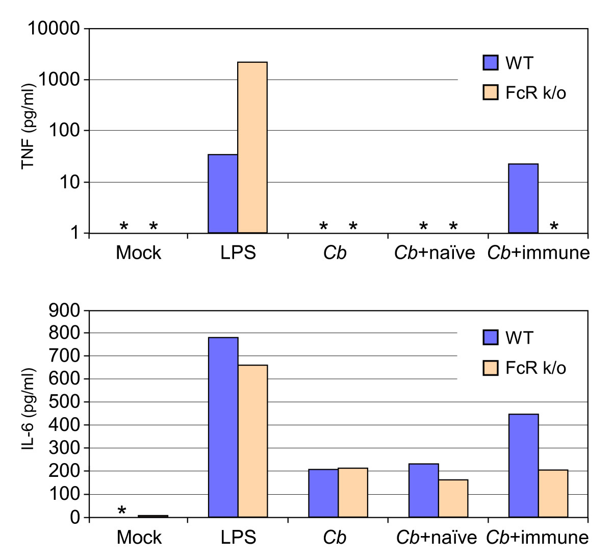 https://static-content.springer.com/image/art%3A10.1186%2F1471-2172-10-26/MediaObjects/12865_2008_Article_246_Fig4_HTML.jpg