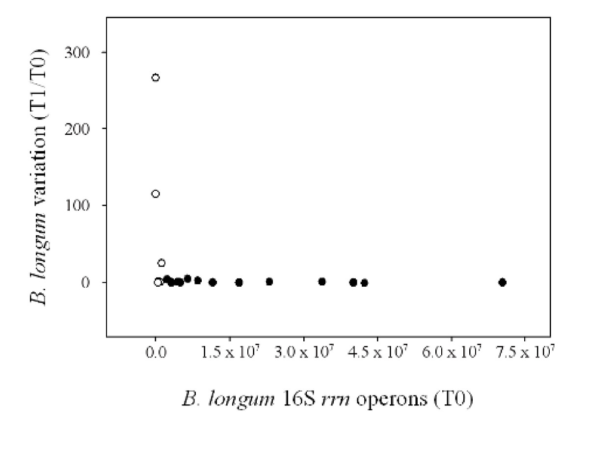 https://static-content.springer.com/image/art%3A10.1186%2F1471-2180-10-4/MediaObjects/12866_2009_Article_960_Fig3_HTML.jpg