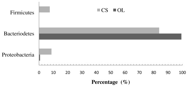 https://static-content.springer.com/image/art%3A10.1186%2F1471-2180-13-151/MediaObjects/12866_2013_Article_2042_Fig1_HTML.jpg
