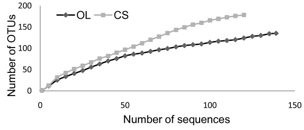https://static-content.springer.com/image/art%3A10.1186%2F1471-2180-13-151/MediaObjects/12866_2013_Article_2042_Fig2_HTML.jpg