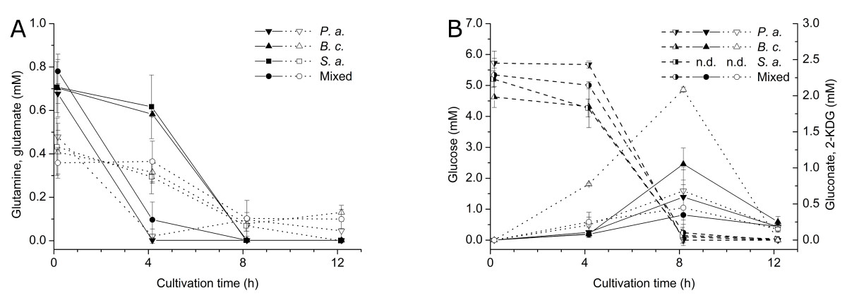 https://static-content.springer.com/image/art%3A10.1186%2F1471-2180-14-56/MediaObjects/12866_2013_Article_2453_Fig9_HTML.jpg