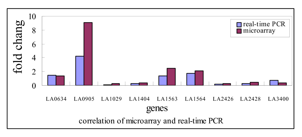 https://static-content.springer.com/image/art%3A10.1186%2F1471-2180-6-51/MediaObjects/12866_2006_Article_264_Fig1_HTML.jpg