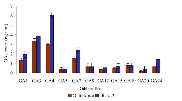 https://static-content.springer.com/image/art%3A10.1186%2F1471-2180-8-231/MediaObjects/12866_2008_Article_664_Fig3_HTML.jpg