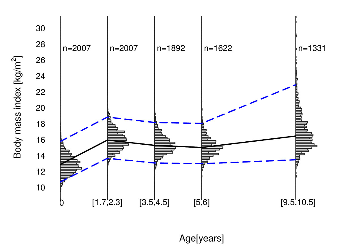 https://static-content.springer.com/image/art%3A10.1186%2F1471-2288-12-6/MediaObjects/12874_2011_Article_691_Fig4_HTML.jpg