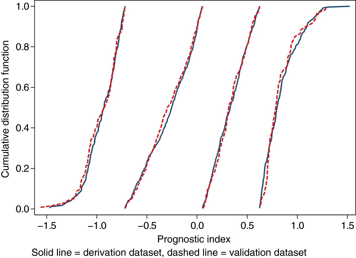 https://static-content.springer.com/image/art%3A10.1186%2F1471-2288-13-33/MediaObjects/12874_2012_Article_941_Fig5_HTML.jpg