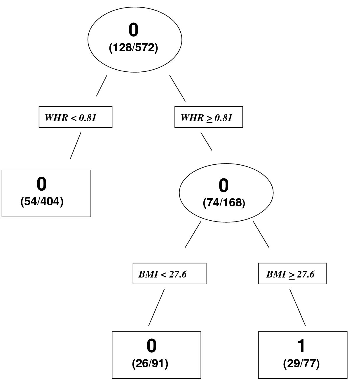 https://static-content.springer.com/image/art%3A10.1186%2F1471-2288-4-7/MediaObjects/12874_2003_Article_65_Fig3_HTML.jpg