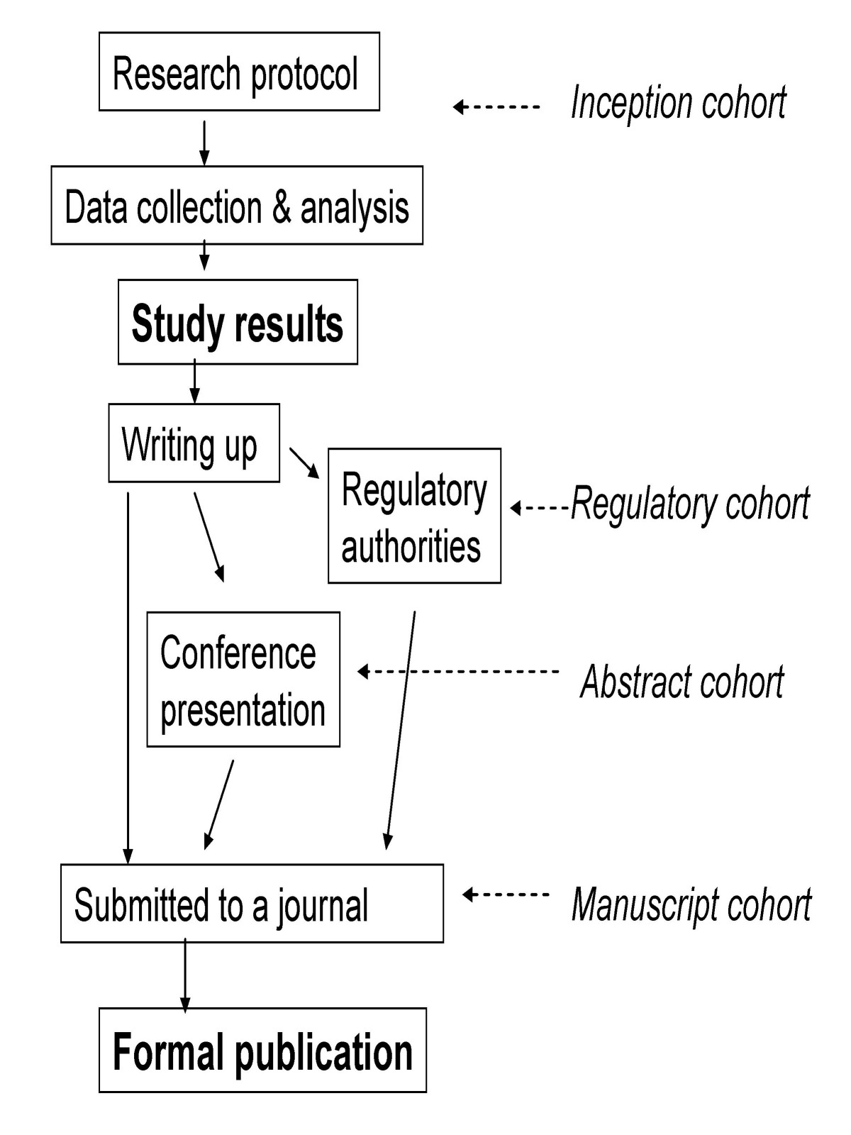 https://static-content.springer.com/image/art%3A10.1186%2F1471-2288-9-79/MediaObjects/12874_2008_Article_395_Fig1_HTML.jpg