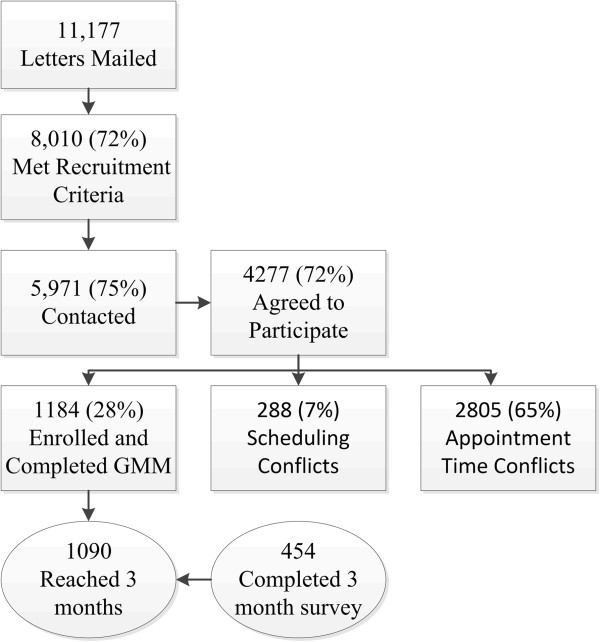https://static-content.springer.com/image/art%3A10.1186%2F1471-2296-14-111/MediaObjects/12875_2013_Article_915_Fig1_HTML.jpg
