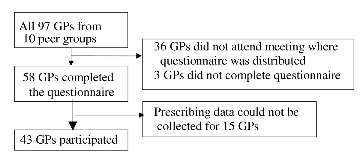 https://static-content.springer.com/image/art%3A10.1186%2F1471-2296-6-19/MediaObjects/12875_2004_Article_98_Fig1_HTML.jpg