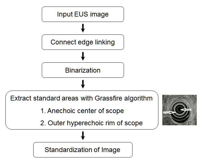 https://static-content.springer.com/image/art%3A10.1186%2F1471-230X-14-7/MediaObjects/12876_2013_Article_1039_Fig1_HTML.jpg