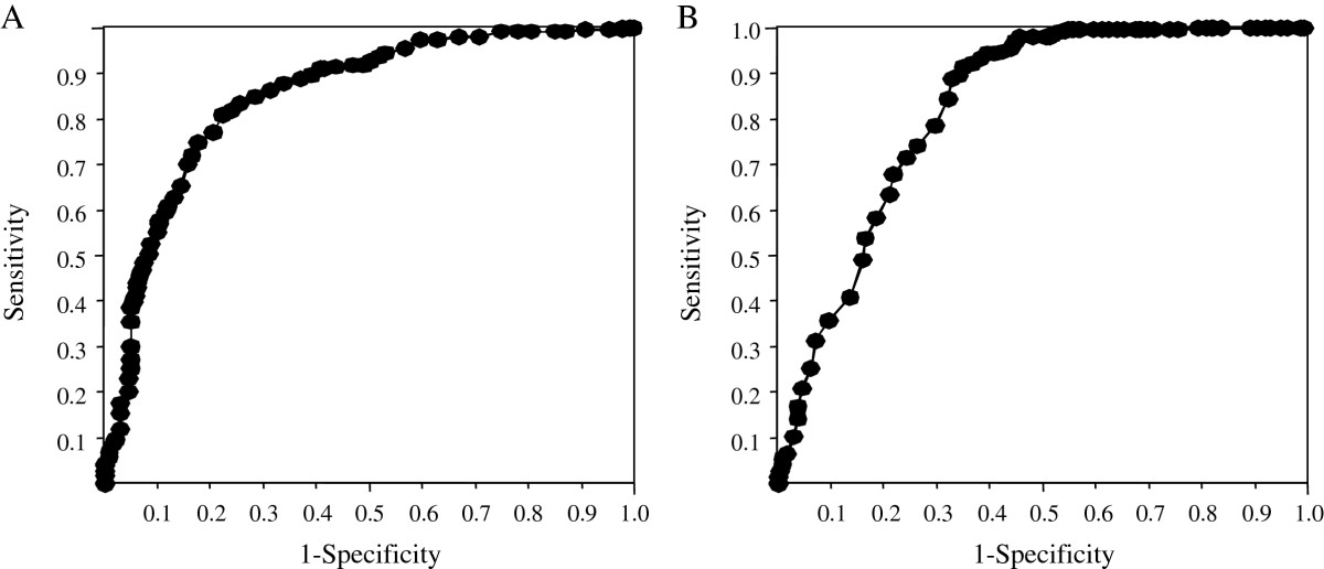 https://static-content.springer.com/image/art%3A10.1186%2F1471-2334-12-324/MediaObjects/12879_2012_Article_2251_Fig2_HTML.jpg