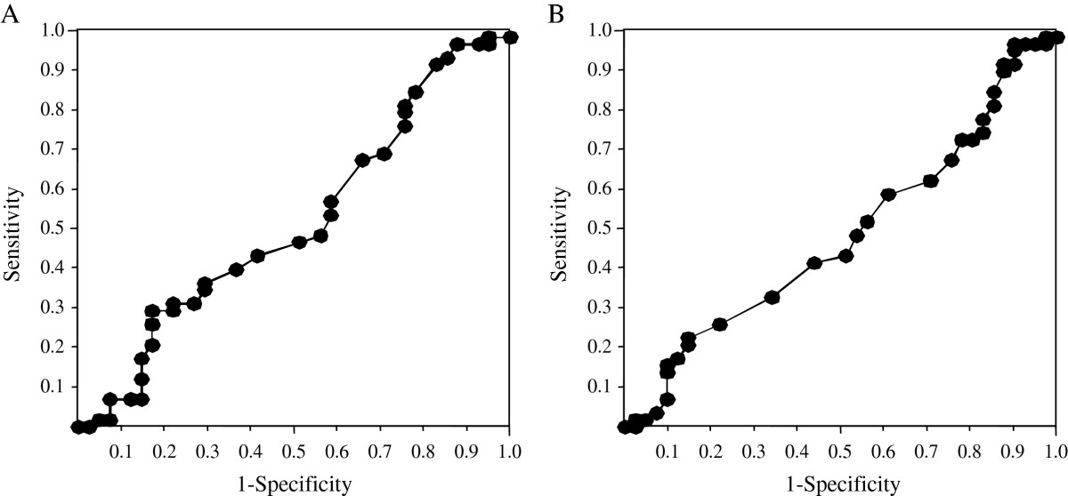 https://static-content.springer.com/image/art%3A10.1186%2F1471-2334-12-324/MediaObjects/12879_2012_Article_2251_Fig3_HTML.jpg