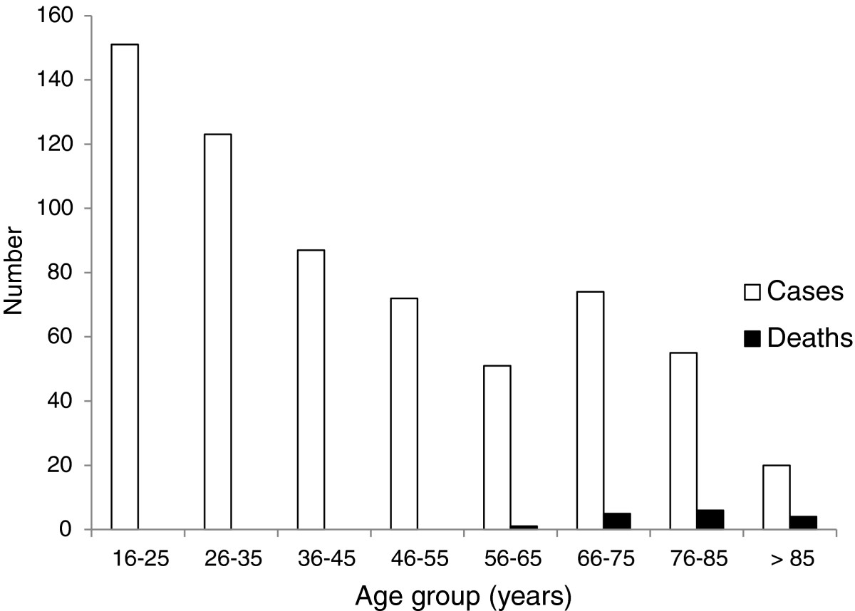 https://static-content.springer.com/image/art%3A10.1186%2F1471-2334-13-107/MediaObjects/12879_2012_Article_2313_Fig1_HTML.jpg