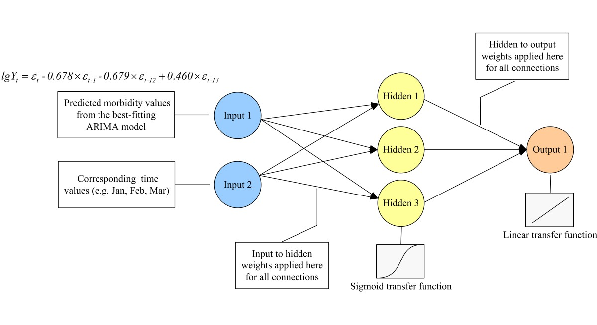 https://static-content.springer.com/image/art%3A10.1186%2F1471-2334-13-421/MediaObjects/12879_2013_Article_2623_Fig1_HTML.jpg