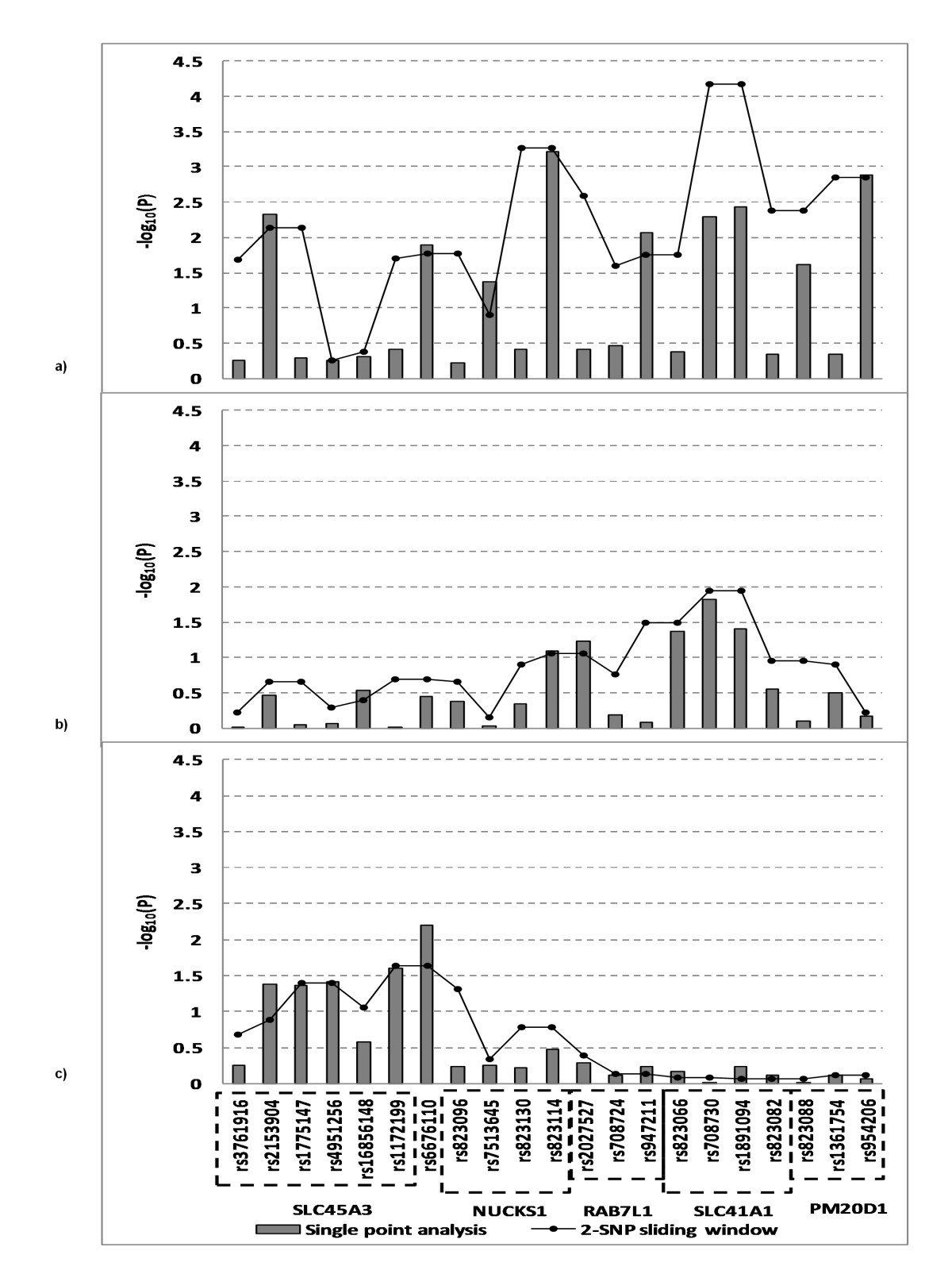 https://static-content.springer.com/image/art%3A10.1186%2F1471-2350-12-104/MediaObjects/12881_2011_Article_839_Fig6_HTML.jpg