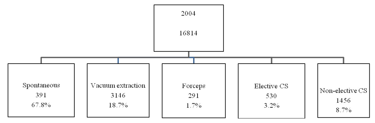 https://static-content.springer.com/image/art%3A10.1186%2F1471-2393-12-3/MediaObjects/12884_2011_Article_460_Fig2_HTML.jpg