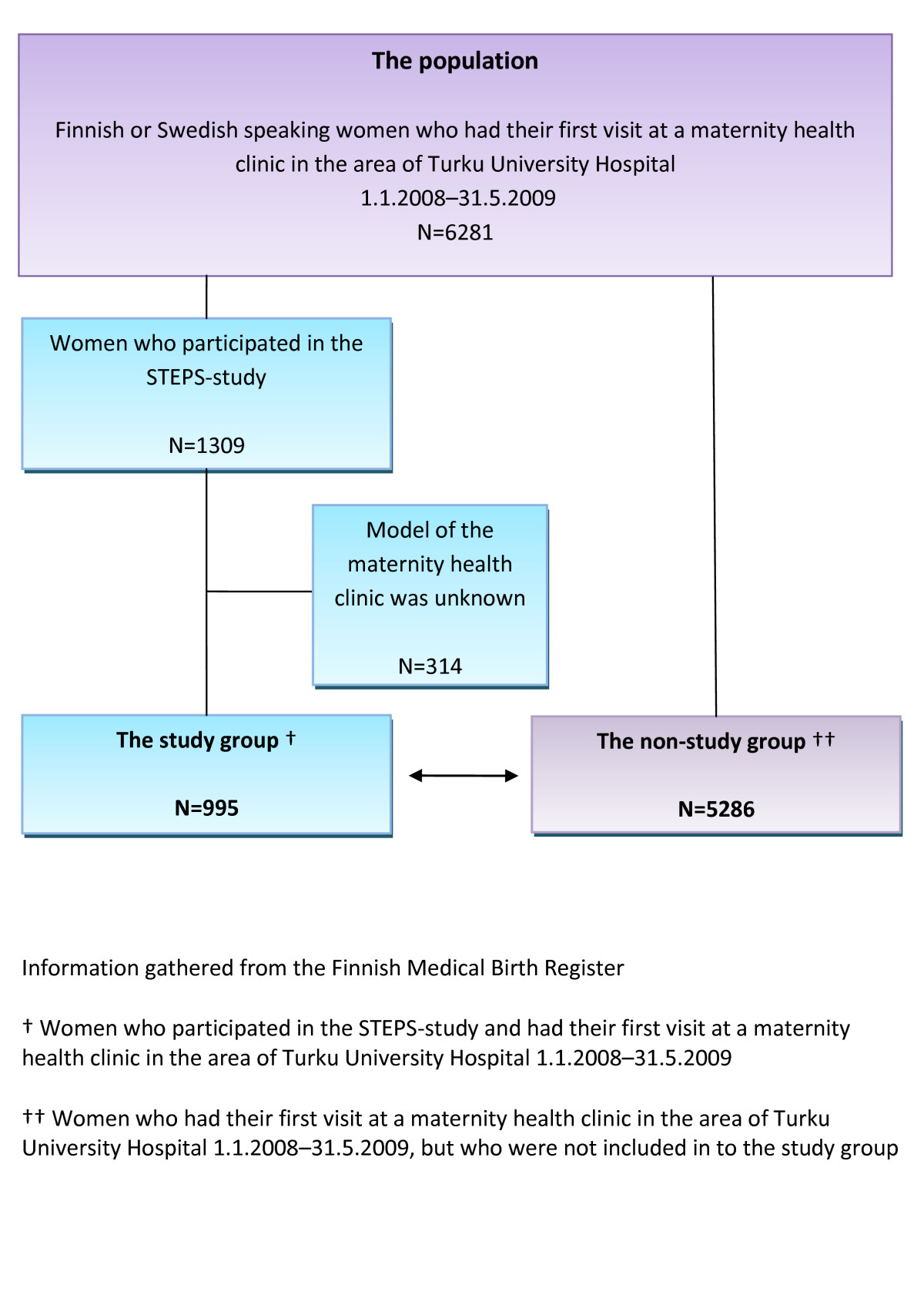 https://static-content.springer.com/image/art%3A10.1186%2F1471-2393-12-96/MediaObjects/12884_2012_Article_579_Fig1_HTML.jpg