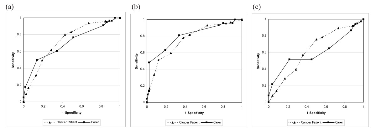 https://static-content.springer.com/image/art%3A10.1186%2F1471-2407-10-14/MediaObjects/12885_2009_Article_1813_Fig1_HTML.jpg
