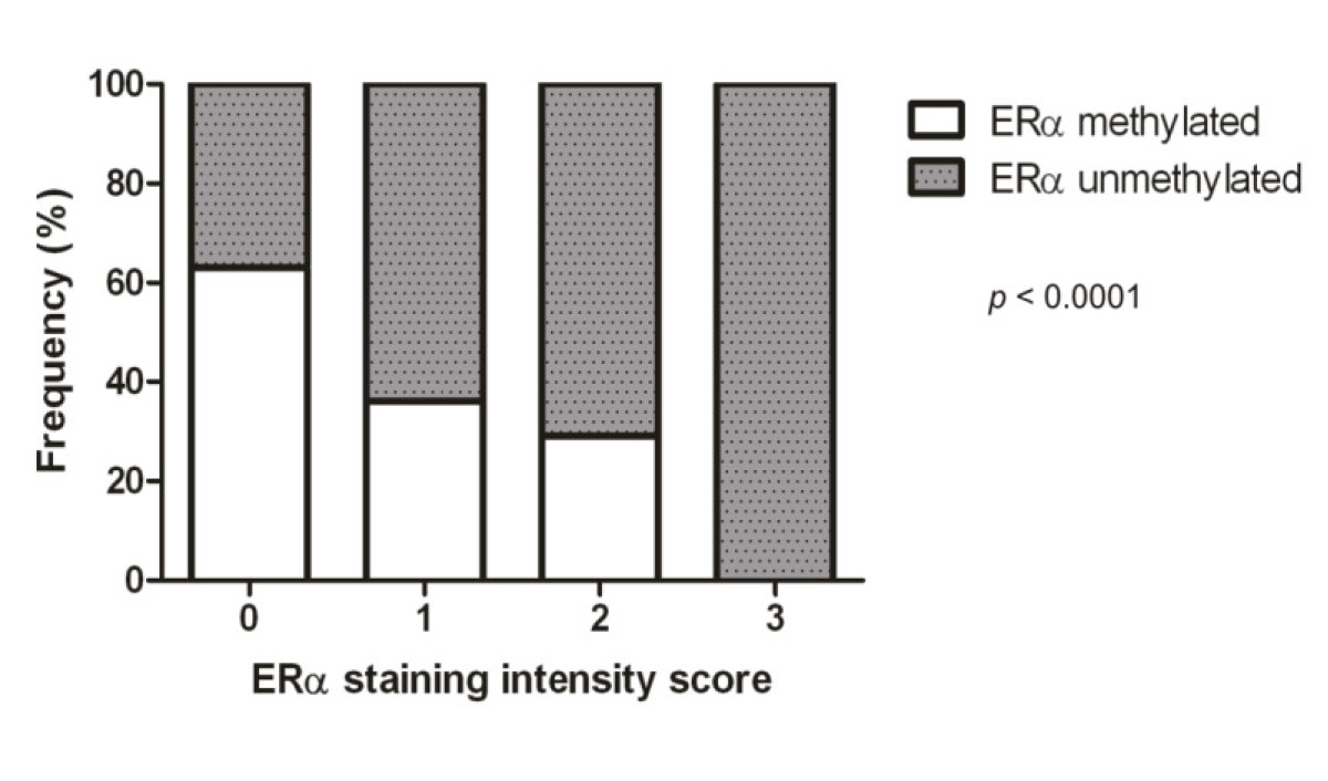 https://static-content.springer.com/image/art%3A10.1186%2F1471-2407-10-23/MediaObjects/12885_2009_Article_1822_Fig5_HTML.jpg