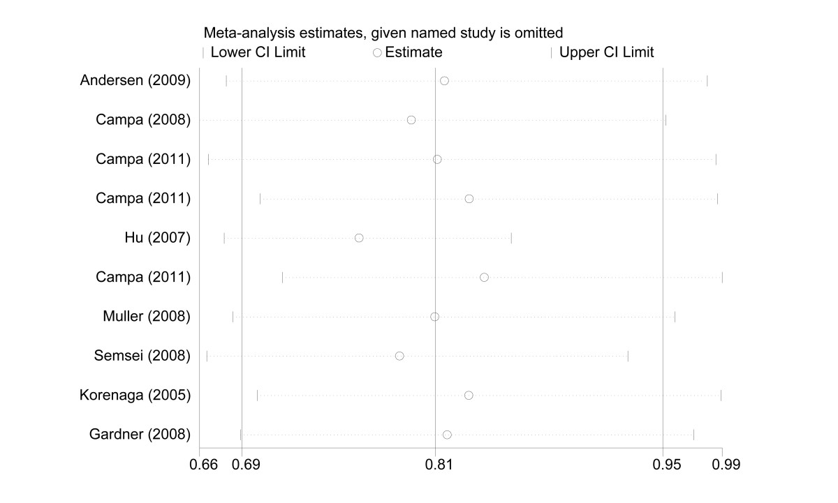 https://static-content.springer.com/image/art%3A10.1186%2F1471-2407-12-383/MediaObjects/12885_2012_Article_3322_Fig3_HTML.jpg