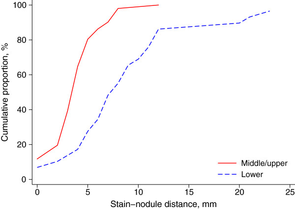 https://static-content.springer.com/image/art%3A10.1186%2F1471-2407-14-79/MediaObjects/12885_2013_Article_4303_Fig7_HTML.jpg