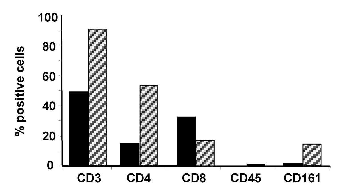https://static-content.springer.com/image/art%3A10.1186%2F1471-2407-5-123/MediaObjects/12885_2005_Article_311_Fig3_HTML.jpg