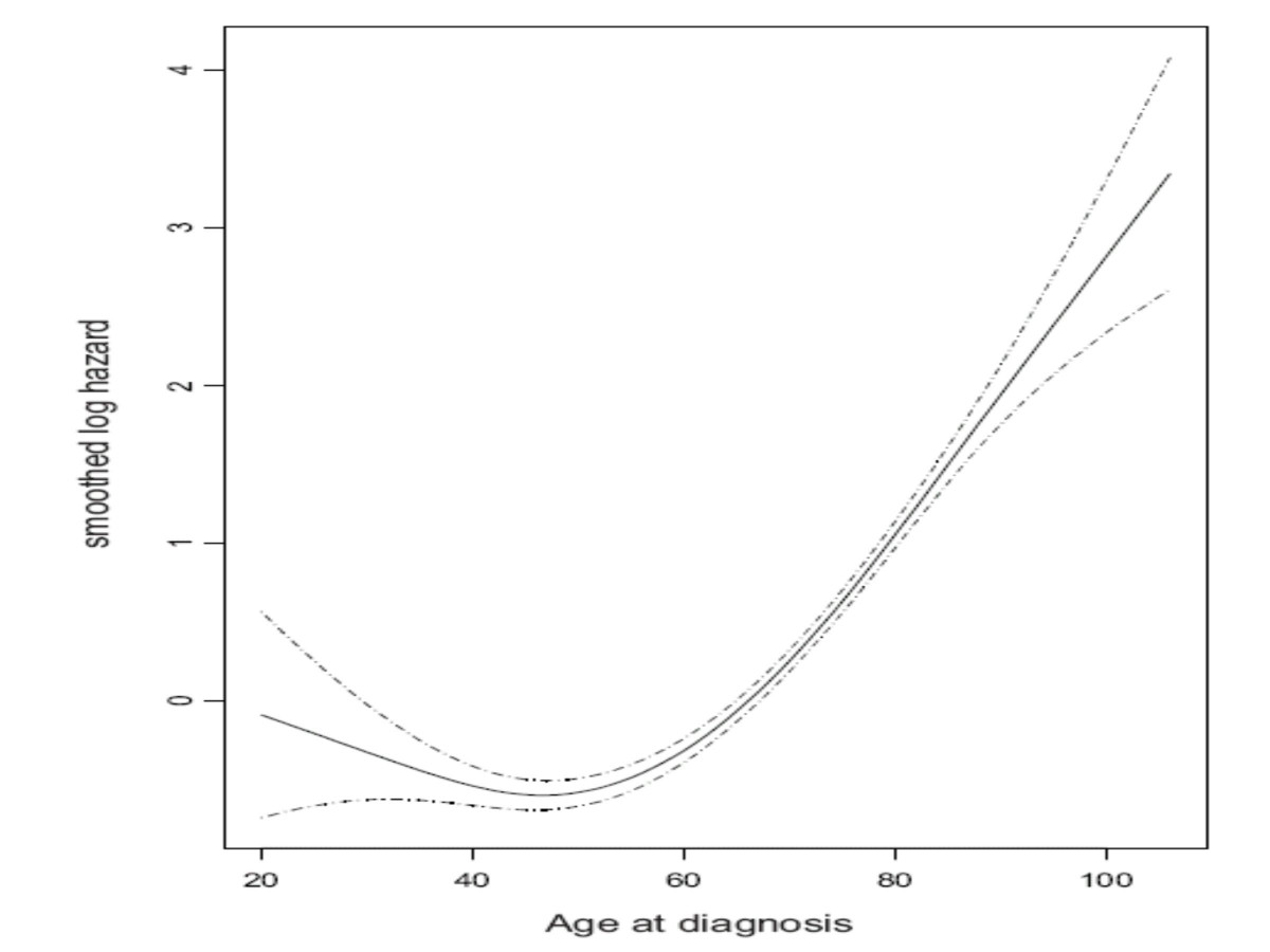 https://static-content.springer.com/image/art%3A10.1186%2F1471-2407-5-130/MediaObjects/12885_2005_Article_318_Fig1_HTML.jpg