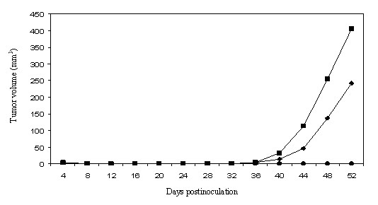 https://static-content.springer.com/image/art%3A10.1186%2F1471-2407-6-130/MediaObjects/12885_2005_Article_482_Fig1_HTML.jpg