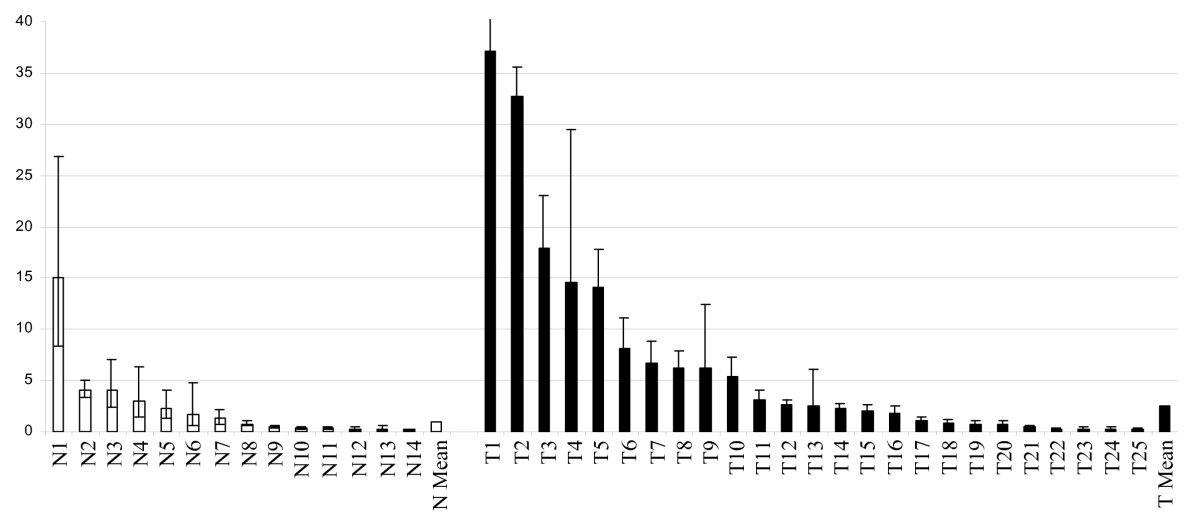 https://static-content.springer.com/image/art%3A10.1186%2F1471-2407-8-145/MediaObjects/12885_2008_Article_1083_Fig4_HTML.jpg