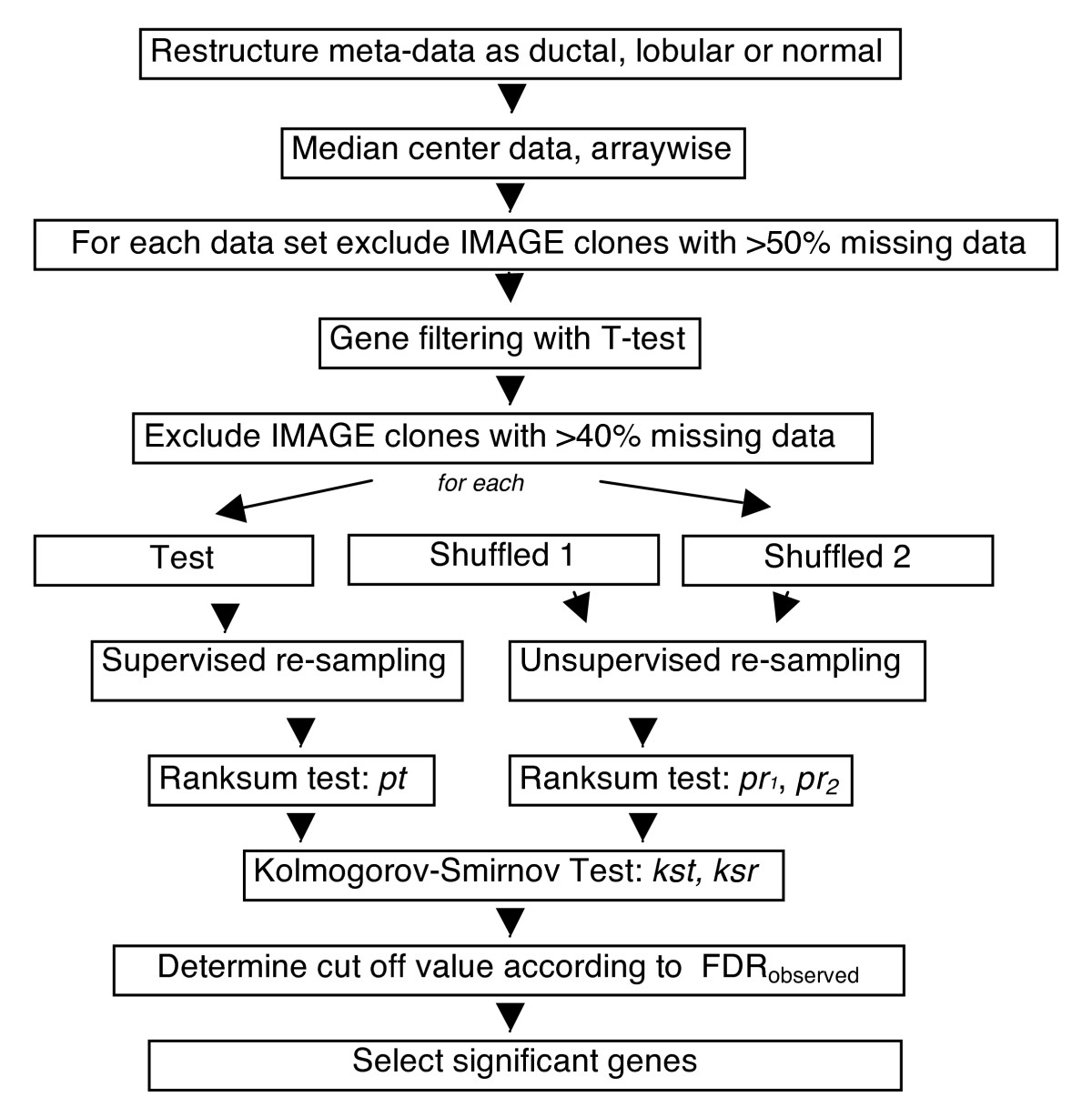 https://static-content.springer.com/image/art%3A10.1186%2F1471-2407-8-396/MediaObjects/12885_2008_Article_1334_Fig1_HTML.jpg