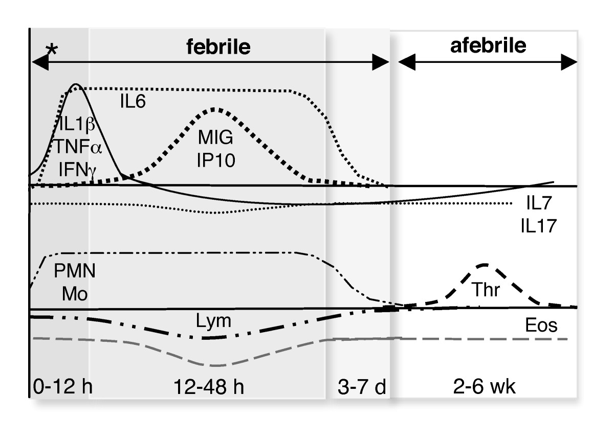 https://static-content.springer.com/image/art%3A10.1186%2F1471-2431-10-65/MediaObjects/12887_2010_Article_377_Fig5_HTML.jpg