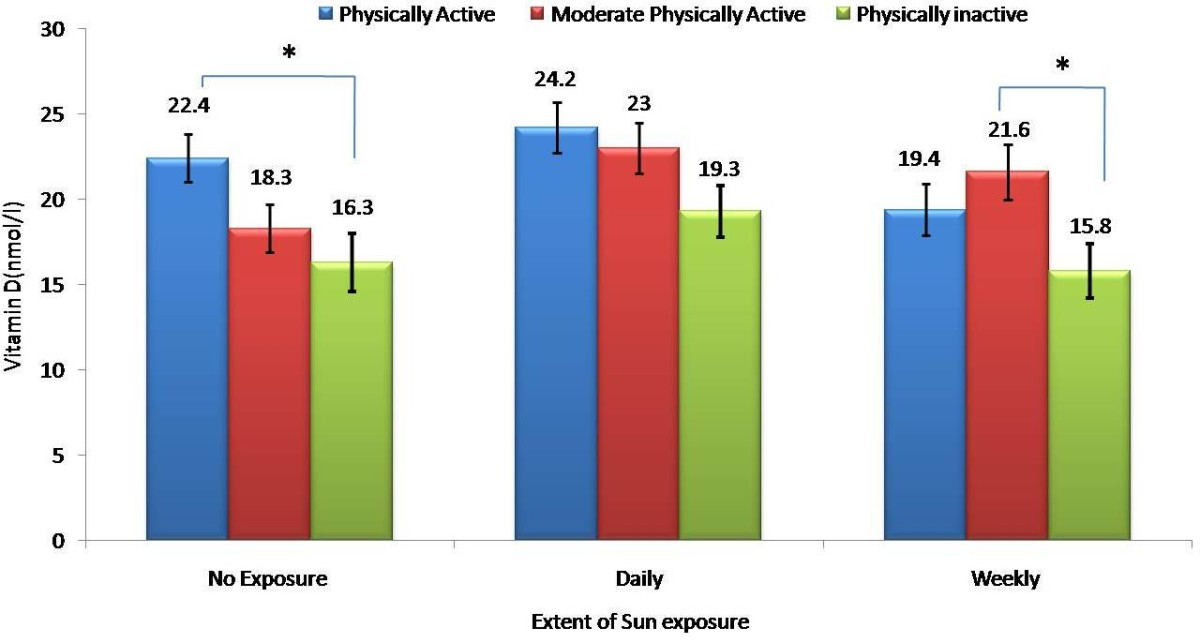 affects of physical activity on the