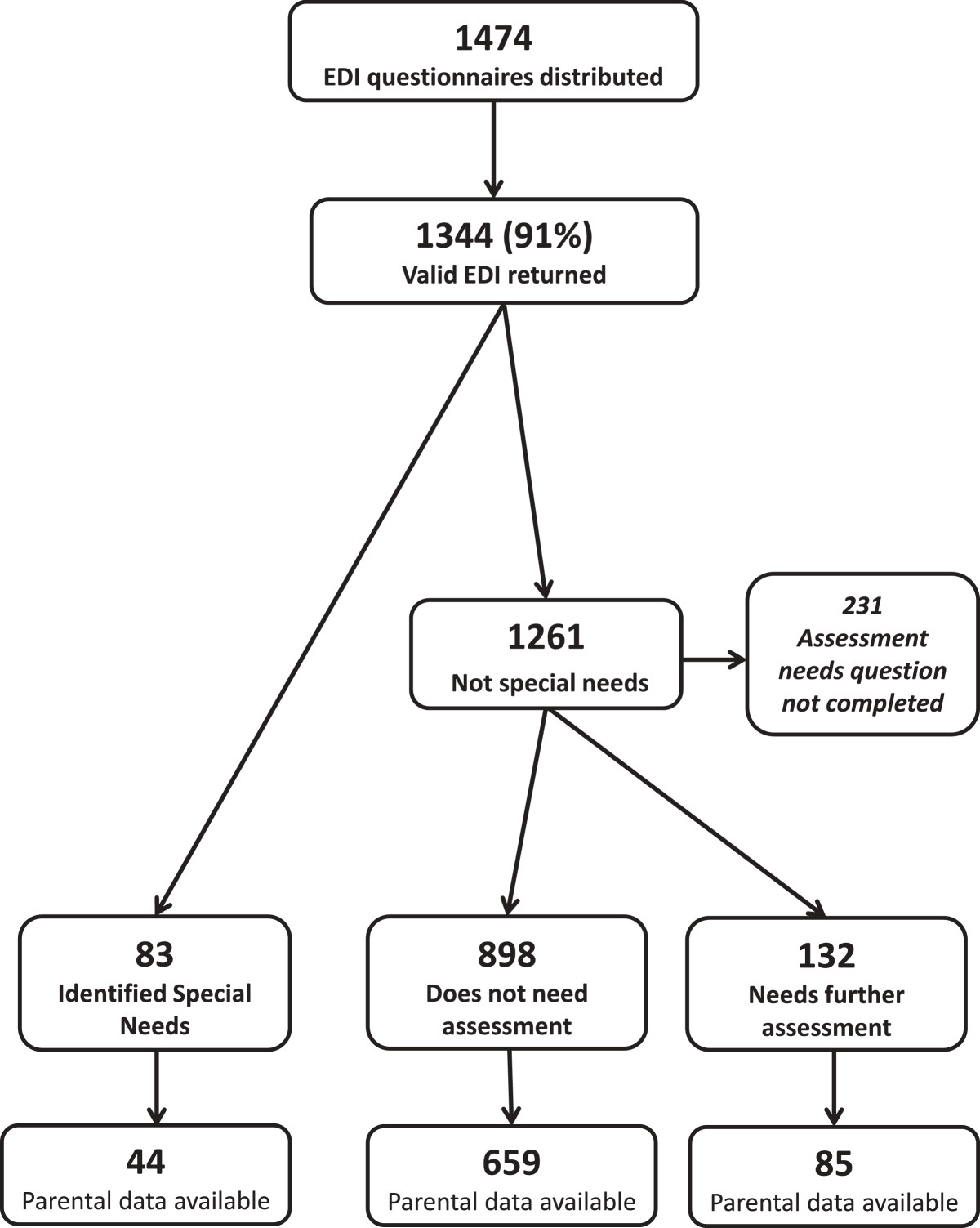 https://static-content.springer.com/image/art%3A10.1186%2F1471-2431-14-52/MediaObjects/12887_2013_Article_990_Fig1_HTML.jpg