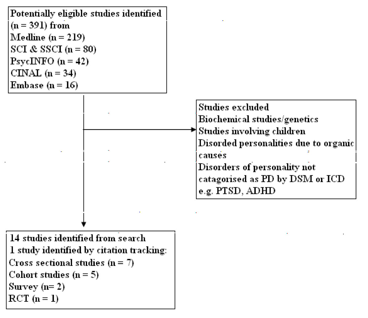 https://static-content.springer.com/image/art%3A10.1186%2F1471-244X-10-33/MediaObjects/12888_2009_Article_663_Fig1_HTML.jpg