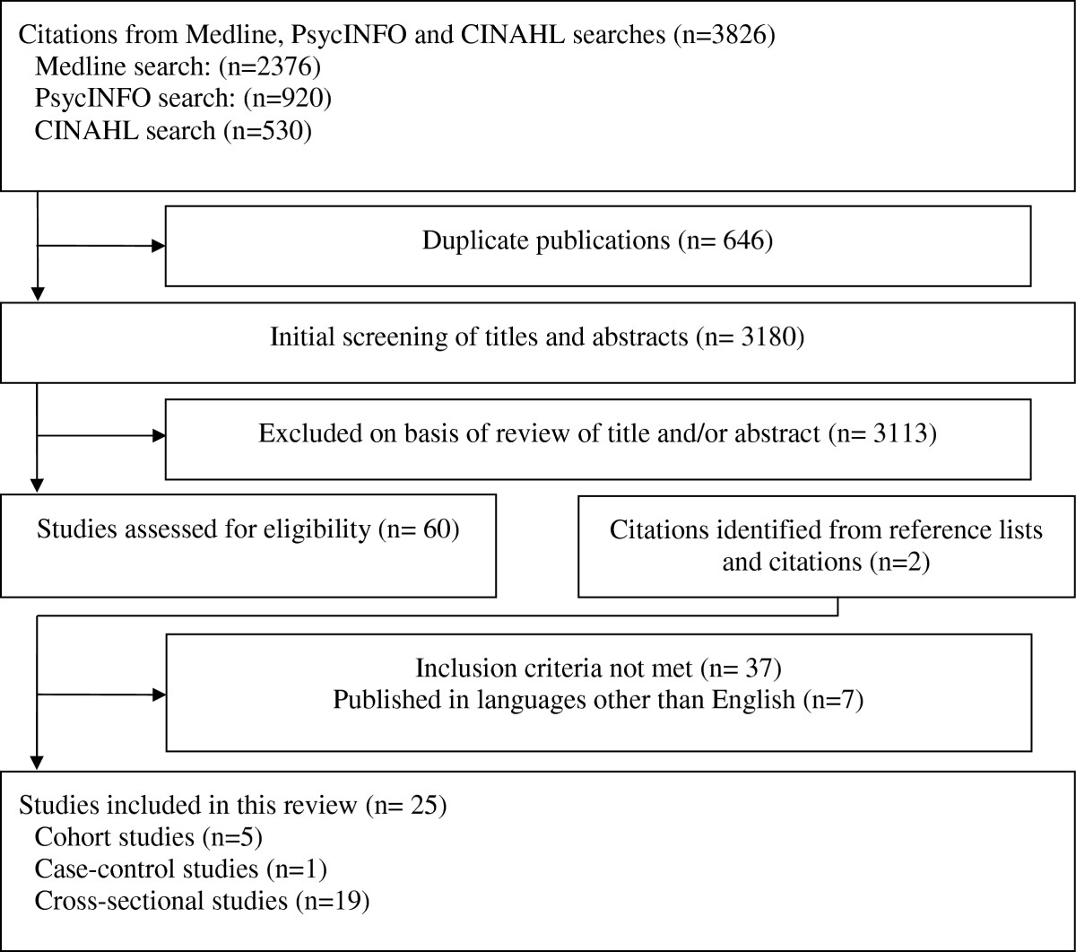 https://static-content.springer.com/image/art%3A10.1186%2F1471-244X-13-175/MediaObjects/12888_2013_Article_1364_Fig1_HTML.jpg