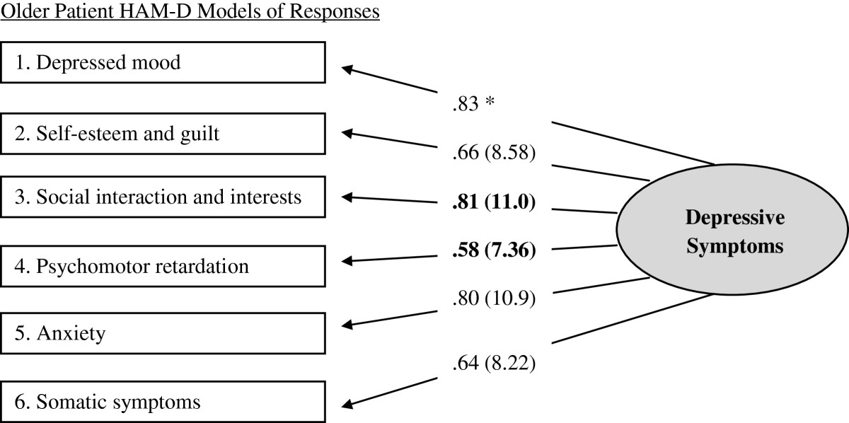 https://static-content.springer.com/image/art%3A10.1186%2F1471-244X-13-2/MediaObjects/12888_2012_Article_1199_Fig1_HTML.jpg