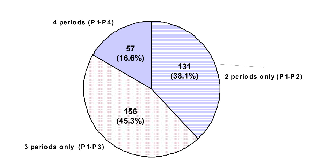https://static-content.springer.com/image/art%3A10.1186%2F1471-244X-8-16/MediaObjects/12888_2007_Article_460_Fig2_HTML.jpg