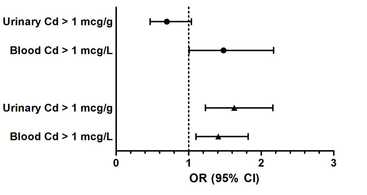 https://static-content.springer.com/image/art%3A10.1186%2F1471-2458-10-304/MediaObjects/12889_2009_Article_2215_Fig1_HTML.jpg