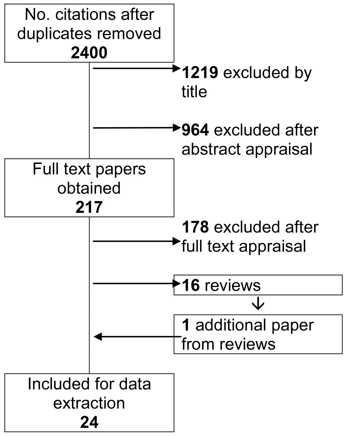 https://static-content.springer.com/image/art%3A10.1186%2F1471-2458-10-459/MediaObjects/12889_2009_Article_2370_Fig1_HTML.jpg