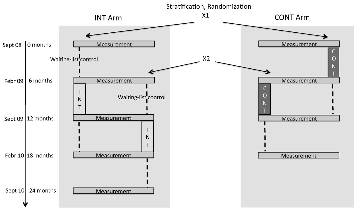 https://static-content.springer.com/image/art%3A10.1186%2F1471-2458-10-49/MediaObjects/12889_2009_Article_1960_Fig2_HTML.jpg